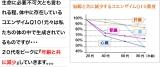 ☆Jサプリ 活性型コエンザイムQ10の画像(2枚目)
