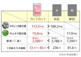 「糖質を徹底ブロック★成分高配合♡ダイエッターさん必見!!カットカット」の画像(2枚目)