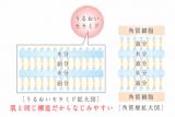 「なめらかクリームでお肌にハリツヤ復活!日本酒酵母×乳酸菌「プモアクリーム」」の画像(2枚目)
