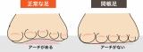 かかと痛サポーターでウォーキングをしたくなる足への画像(2枚目)