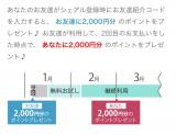 初回2000円オフ!無料お試し期間あり♪の画像(5枚目)