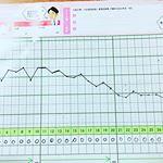 .プロシア8を飲み始めて約2ヶ月経ったので経過をご報告💡カレンダーは1ヶ月分だけですが😂特に運動することはなく上がったり下がったりを繰り返し…のInstagram画像