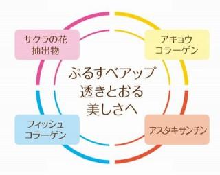 美健宣言のサプリメント