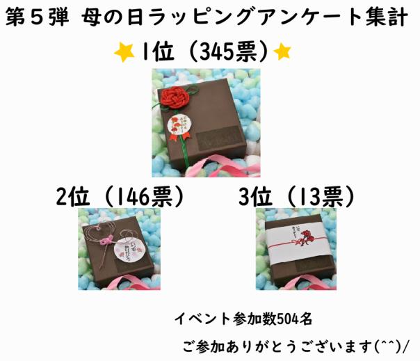 母の日ギフトラッピング アンケート集計結果/川辺食品株式会社